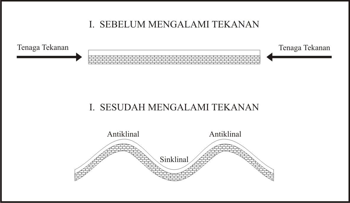 Patahan Dan Lipatan